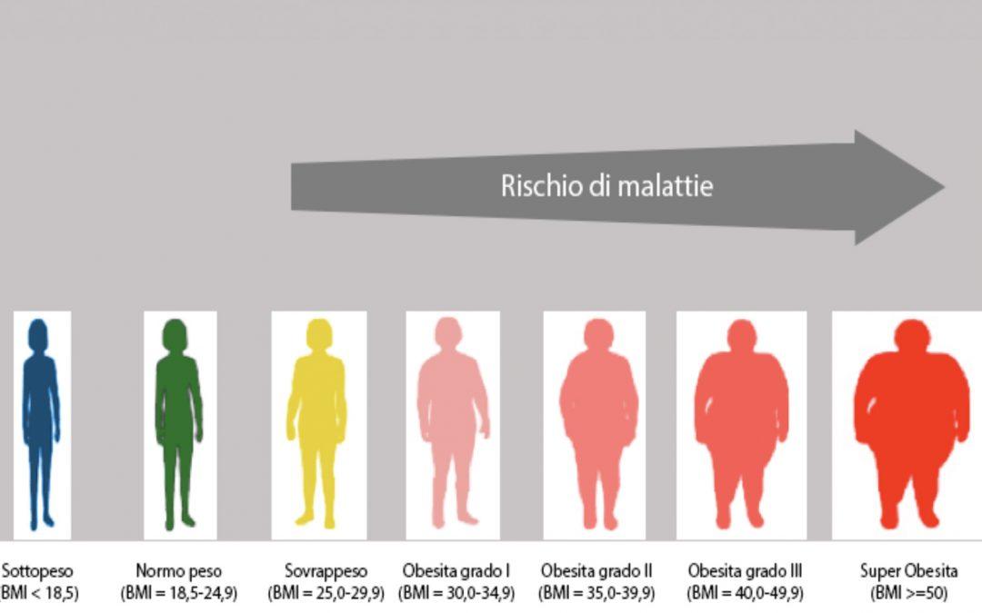 Sovrappeso e obesità. BMI indice massa corporea